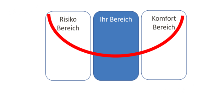 Dornbach-Instandhaltung® findet mit Ihnen die richtige Balance zwischen Instandhaltungskosten und -intensität um Ihr Risiko durch Maschinenausfälle und ungeplante Kosten zu minimieren.